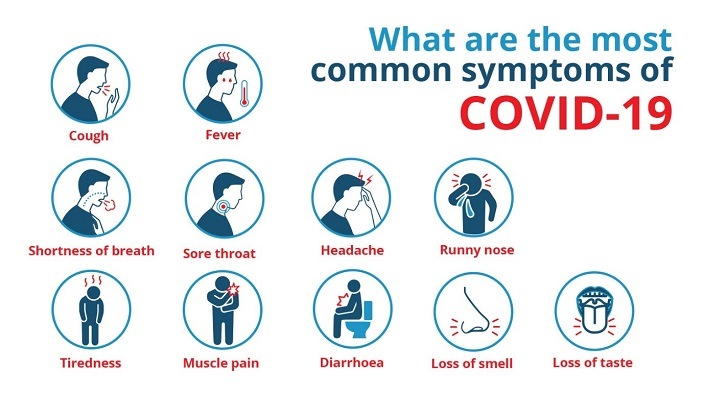 Common Covid-19 Symptoms
