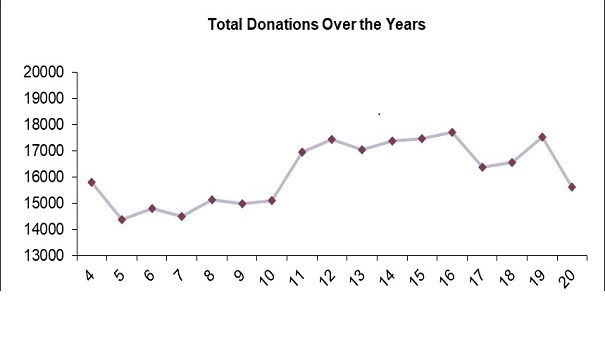 Total Donations over the years