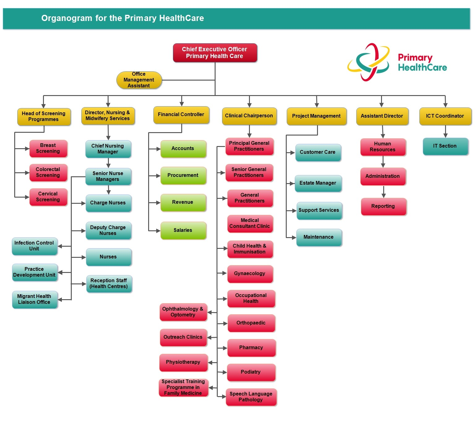 Organogram for the Primary HealthCare